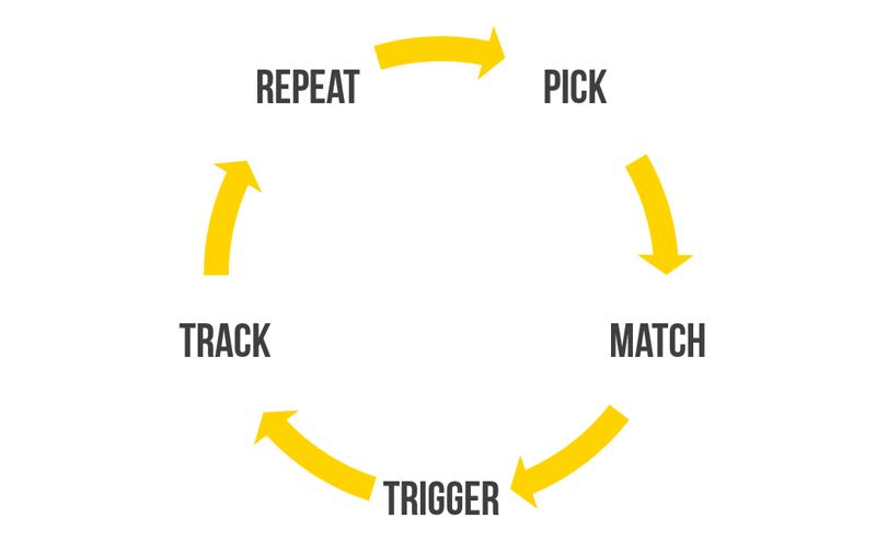 Programmatic Buying Circle