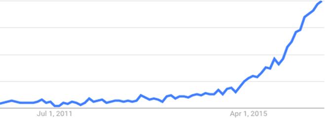 google-trends-influencer-marketing